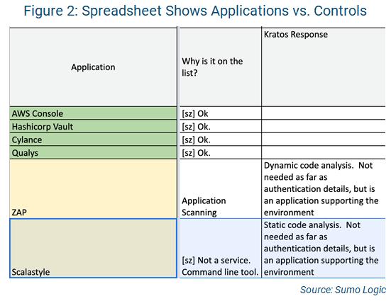 AppSec applications vs. controls spreadsheet