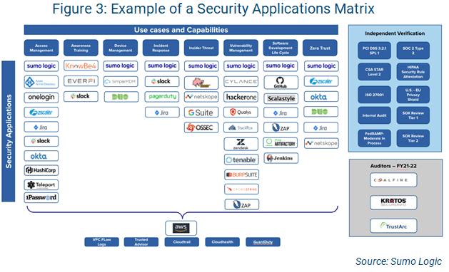 AppSec example security applications matrix