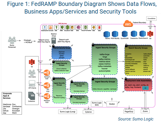 AppSec FedRAMP boundary diagram