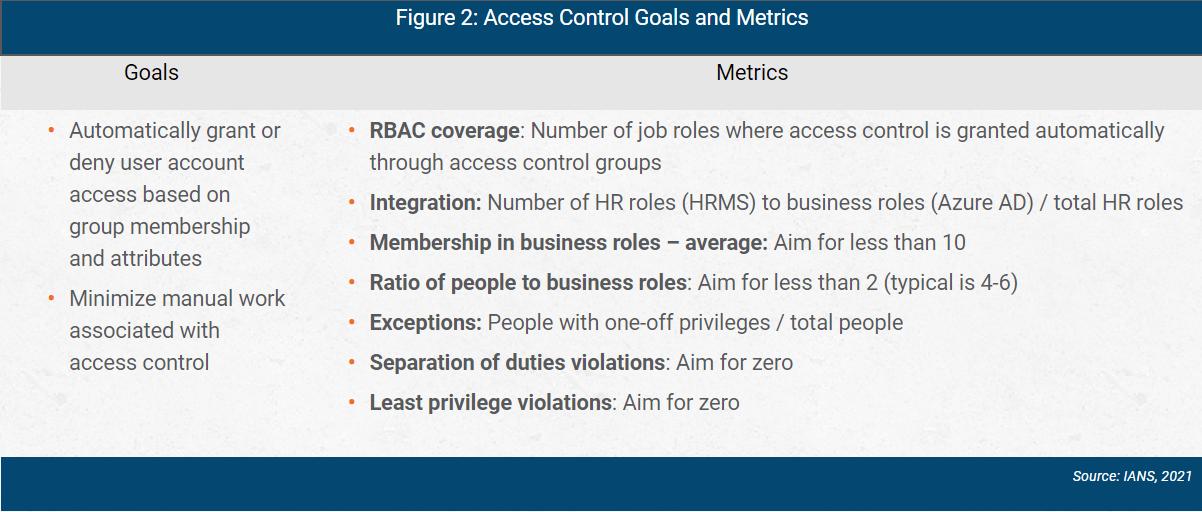 azure ad access control goals and metrics