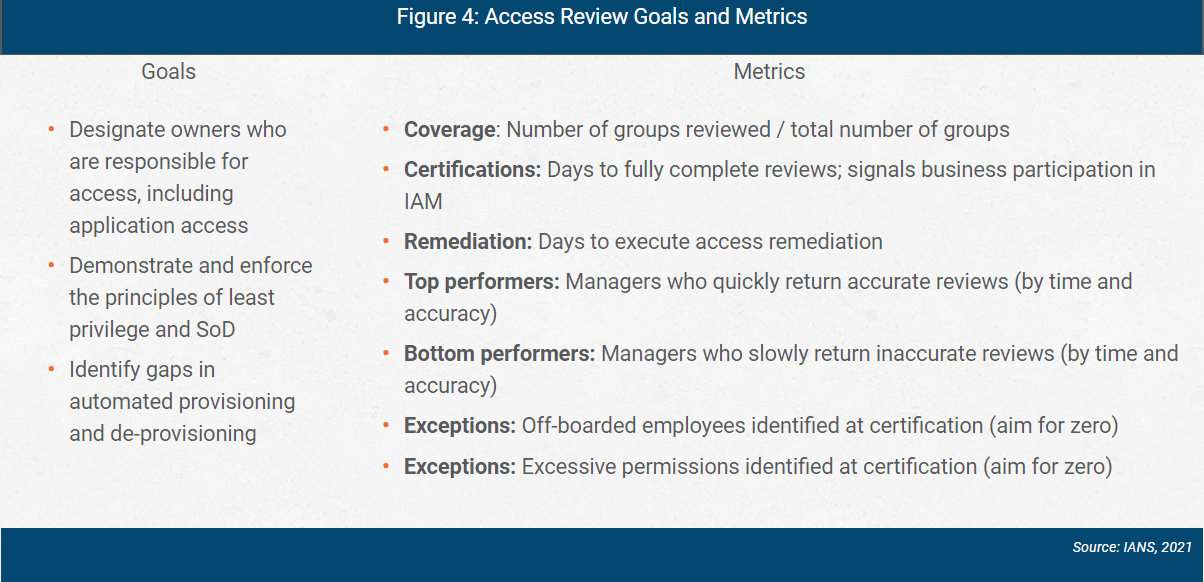 azure ad access review goals and metrics