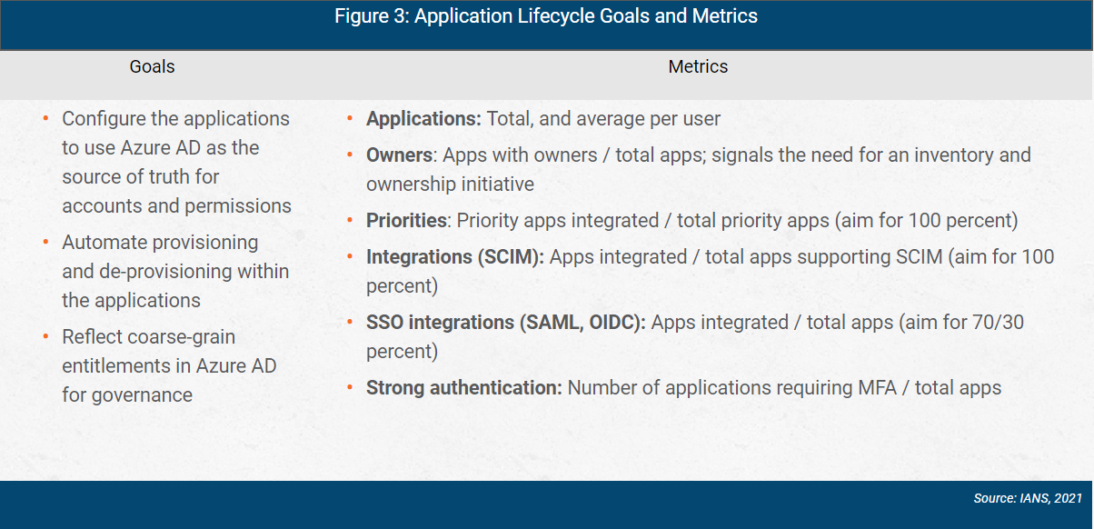 azure ad application lifecycle goals and metrics