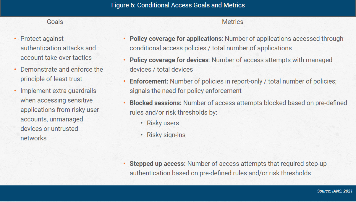 azure ad conditional access goals and metrics