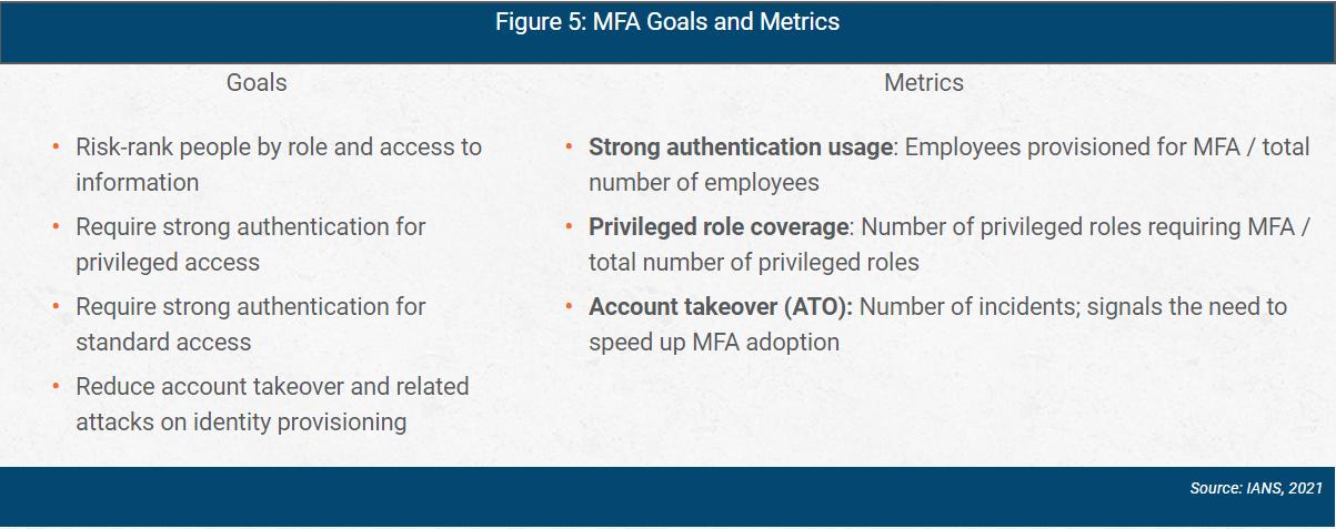 azure ad MFA goals and metrics