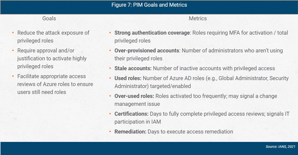 azure ad PIM goals and metrics