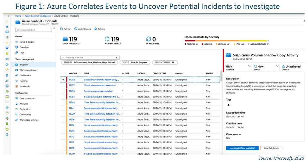 screenshot of azure sentinel analytics dashboard correlating alerts into incidents