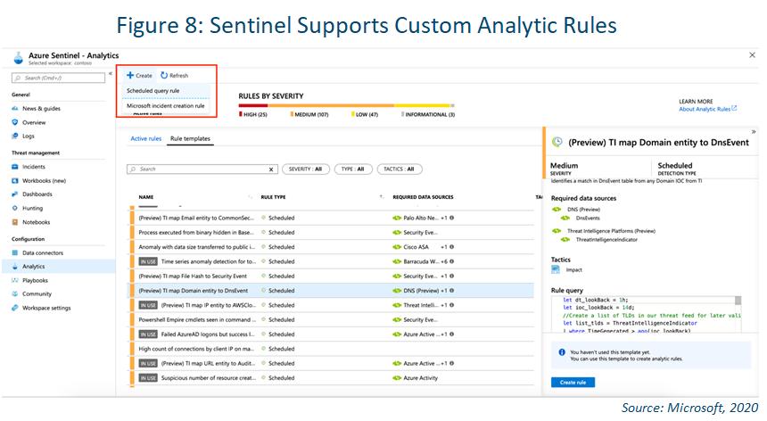 azure sentinel custom analytics rules visual