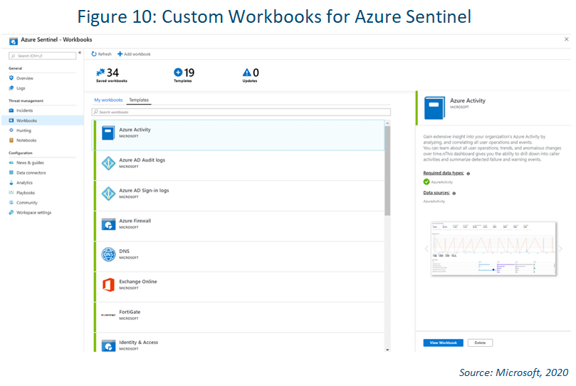 screenshot of azure sentinel custom workbooks