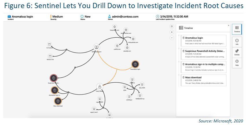 look into azure sentinel's deep investigations tool