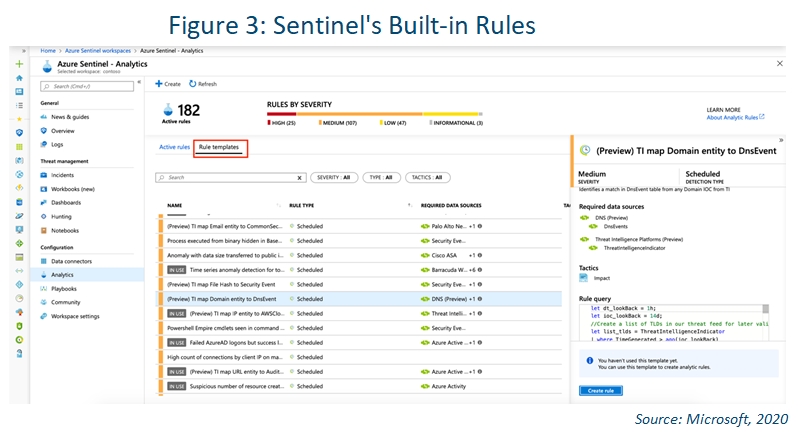 screenshot of azure sentinel detections built in rules