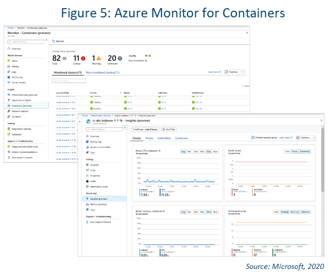azure sentinel monitor for containers screenshot