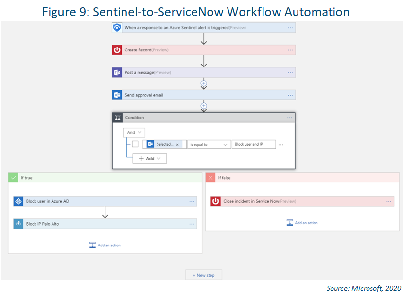 azure sentinel security automation orchestration with playbooks example