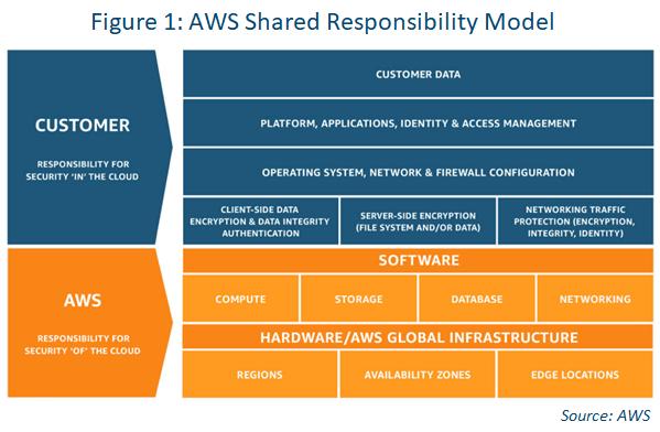 BC/DR aws shared responsibility model diagram