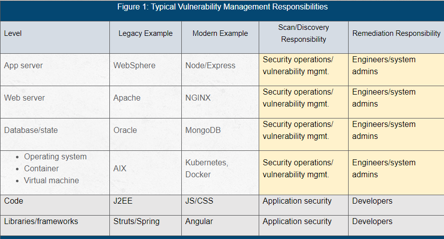 chart showing typical vulnerability management respnsibilities