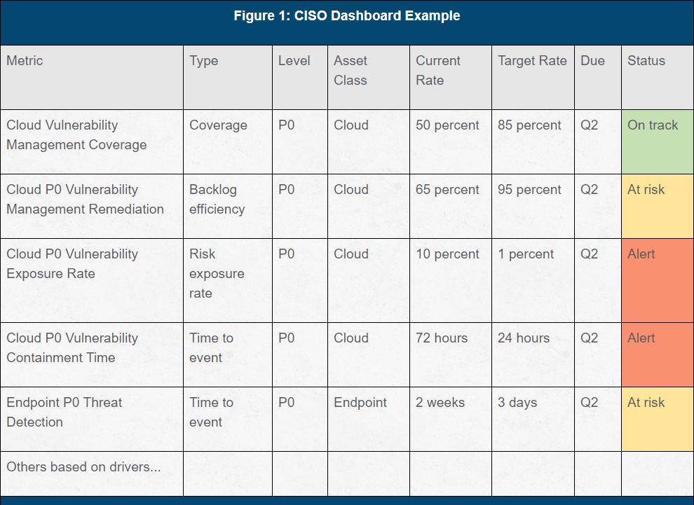 ciso_dashboard_metrics_sample
