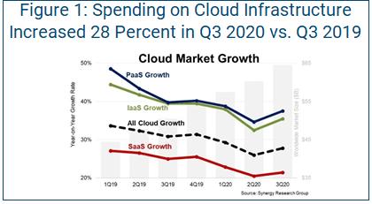 cloud security infrastructure spending chart