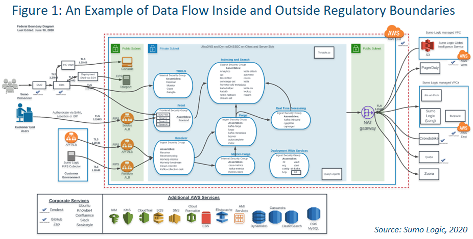 chart of a data flow inside and outside regulatory boundries