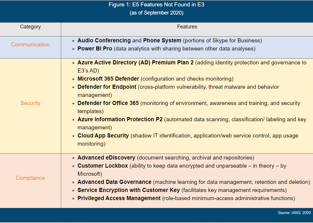 chart showing microsoft e5 features not found in e3