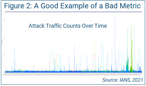 chart depicting an example of a bad network performance metric