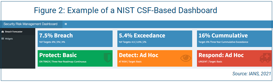 example of a NIST CSF-based dashboard