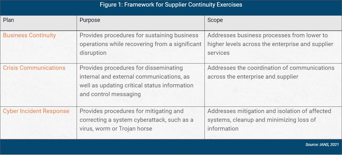 framework for supplier continuity exercises chart
