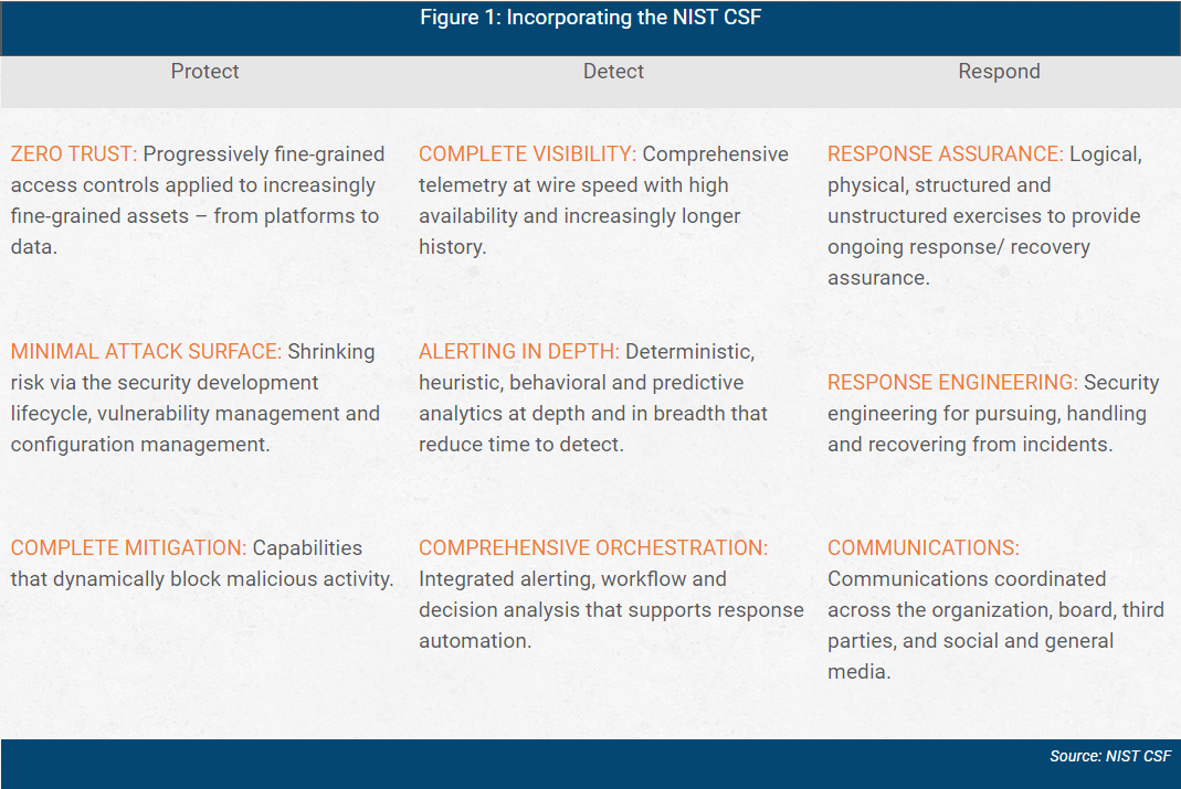 incorporting the NIST CSF