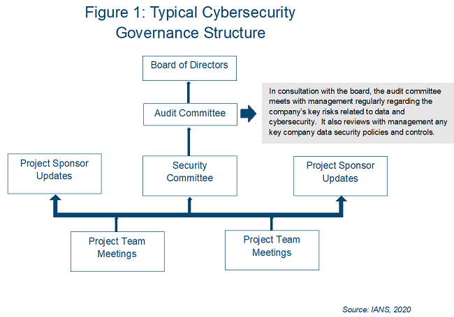 infosec_project_management_cybersecurity_governance_structure