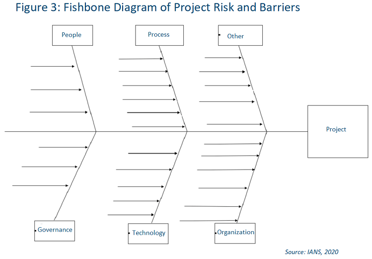 infosec_project_management_fishbone_diagram_project_risk_and_barriers
