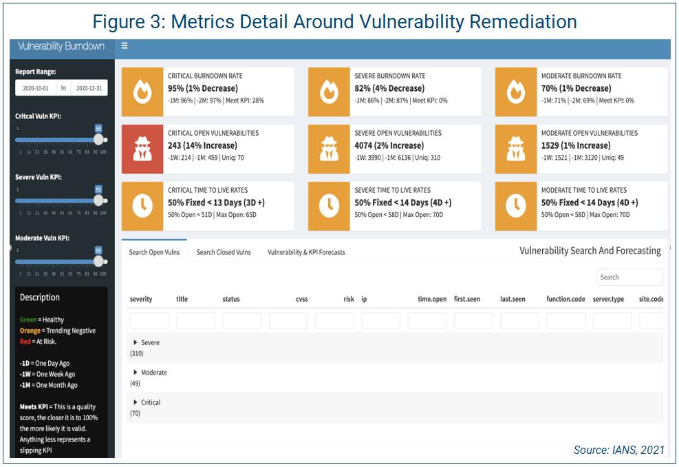 metrics detail around vulnerability redemption