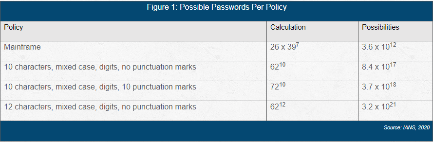 chart showing password possibilities per policy