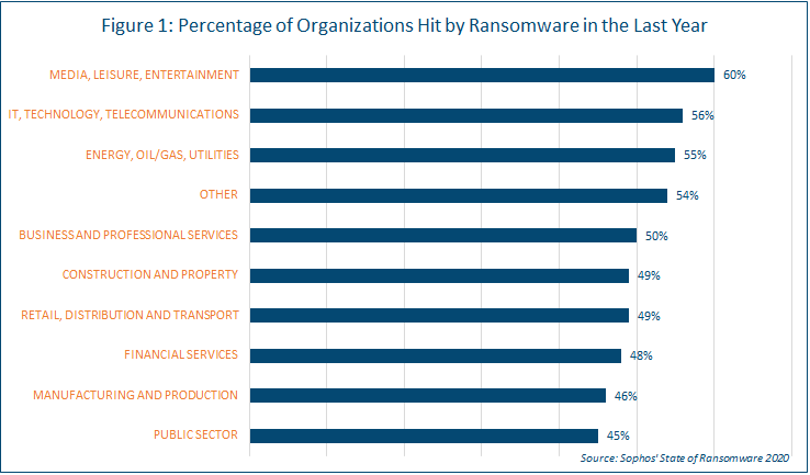 Graph Showing Percentage of Organizations Hit By Ransomware in the Last Year