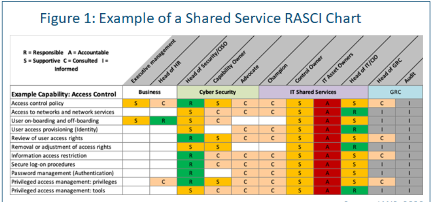 chart showing shared services RASCI example