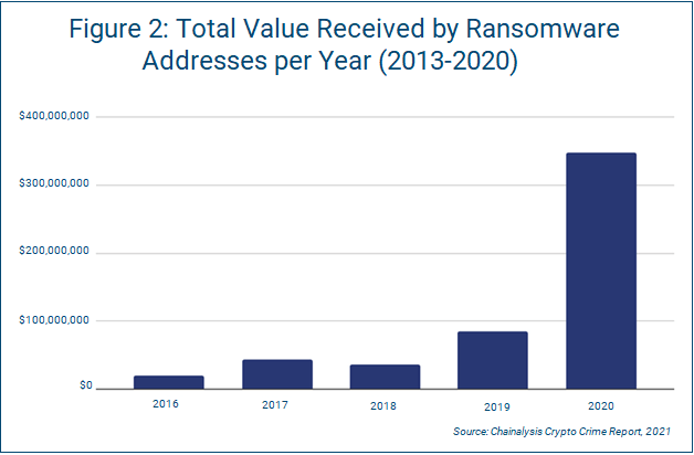 Graph Showing Total Value Received by Ransomware Addresses per Year