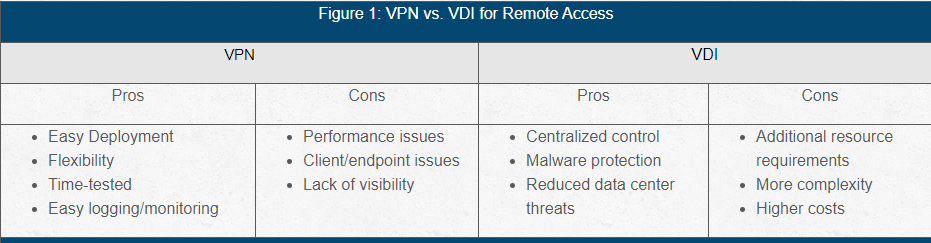 chart comparing VPN and VDI for remote access security