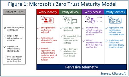chart depicting micosoft zero trust